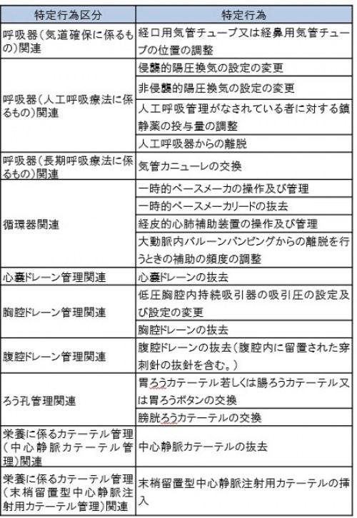 特定行為区分分類表