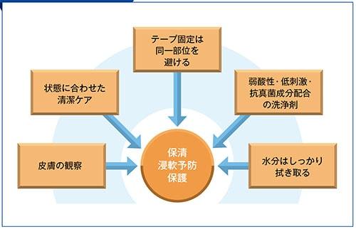 皮膚感染予防のポイント説明図