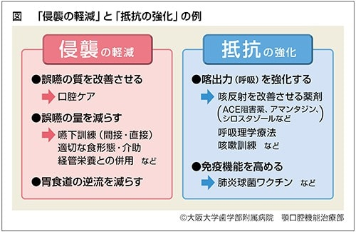 浸襲の軽減と抵抗強化の例、説明表