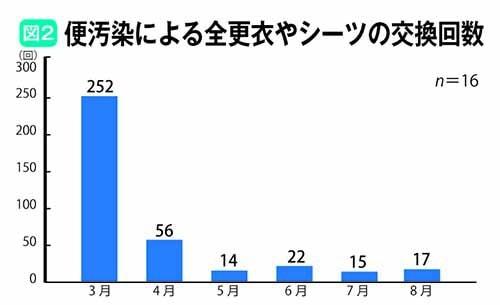 便汚染による全更衣やシーツの交換回数グラフ
