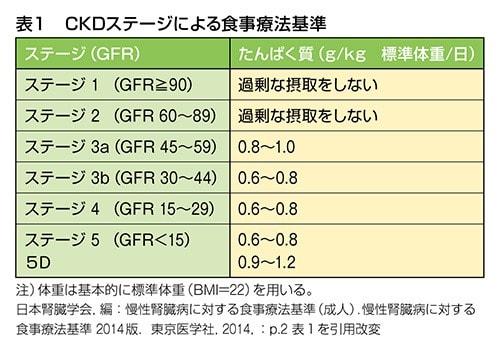CKDステージによる食事療法基準表