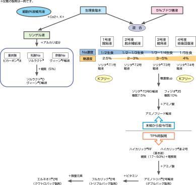 輸液の種類・分類の図