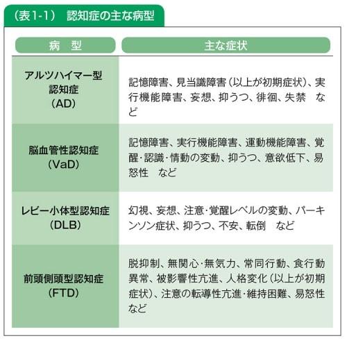 表:認知症の主な病型