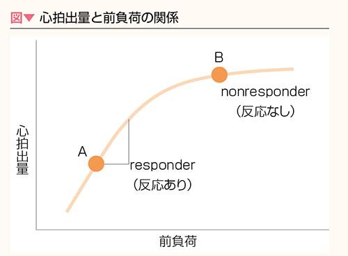 心拍出量と前負荷の関係グラフ