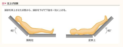 足上げ試験の図