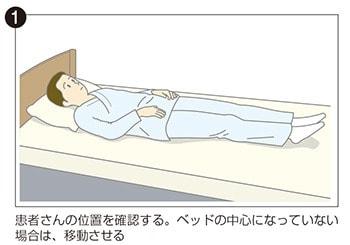 イラスト①:患者さんの位置を確認する。ベッドの中心になっていない場合は移動させる。