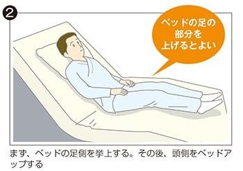 イラスト②:まずベッドの足側を挙上する。その後、頭側をベッドアップする。