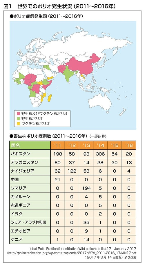 世界でのポリオ発生状況の図