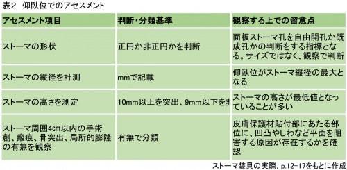 仰臥位でのアセスメント詳細説明図