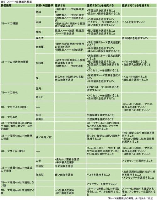 ストーマ装具選択基準表