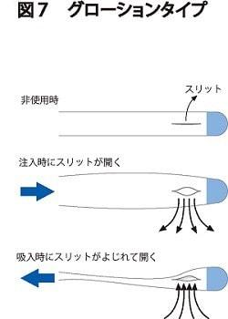 グローションタイプの詳細説明図
