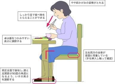 いす座位のイラスト図