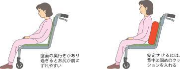 前滑り防止と姿勢の保持のイラスト図