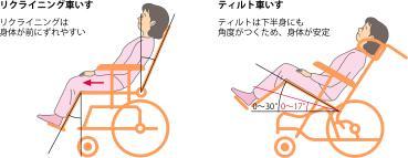 リクライニング車いすとティルト車いすのイラスト図