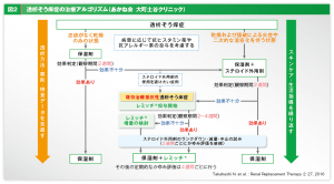 透析そう痒症の治療アルゴリズムの図