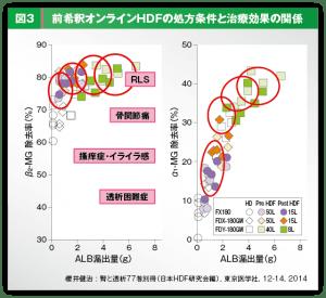 前希釈オンラインHDFの処方条件と治療効果の関係グラフ