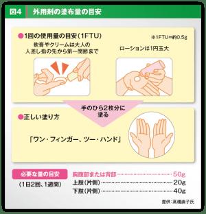 外用剤の湿布の目安の図