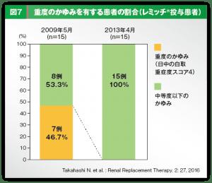 重度のかゆみを有する患者の割合グラフ