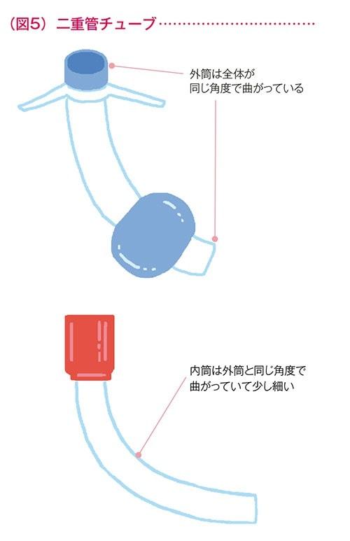 二重管チューブの図