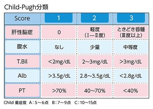 Child-Pugh分類の表