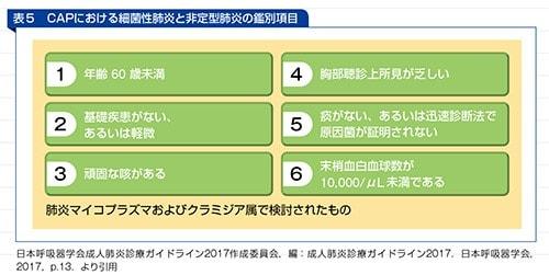 CAPにおける細菌性肺炎と非定型肺炎の鑑別項目の表