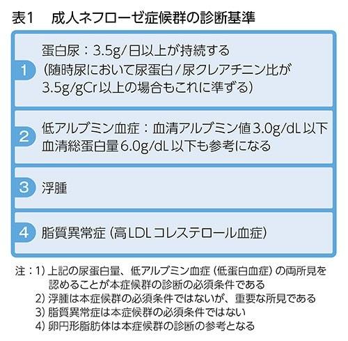 成人ネフローゼ症候群の診断基準の表