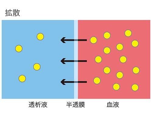 拡散の説明図