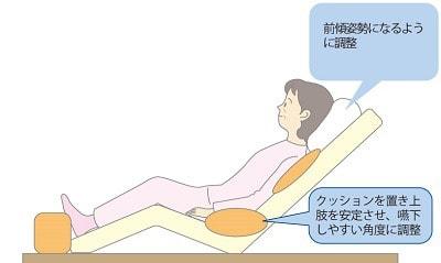 ベッド上での体位の図