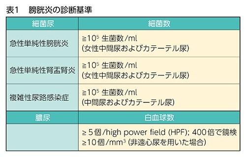 膀胱炎の診断基準の表