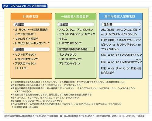 CAPのエンピリック治療抗菌薬の表