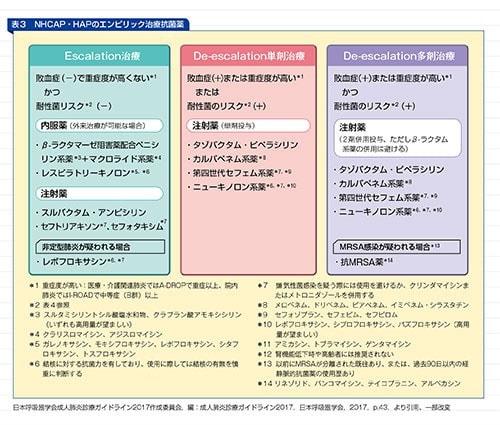 NHCAP・HAPのエンピリック治療抗菌薬の表