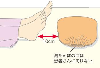 湯たんぽの向き