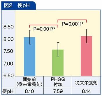 便pHの図