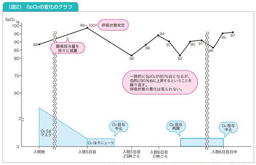 SpO2の変化のグラフ