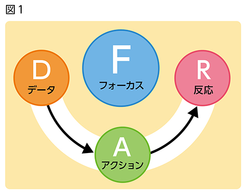 フォーカスチャーティングの概念