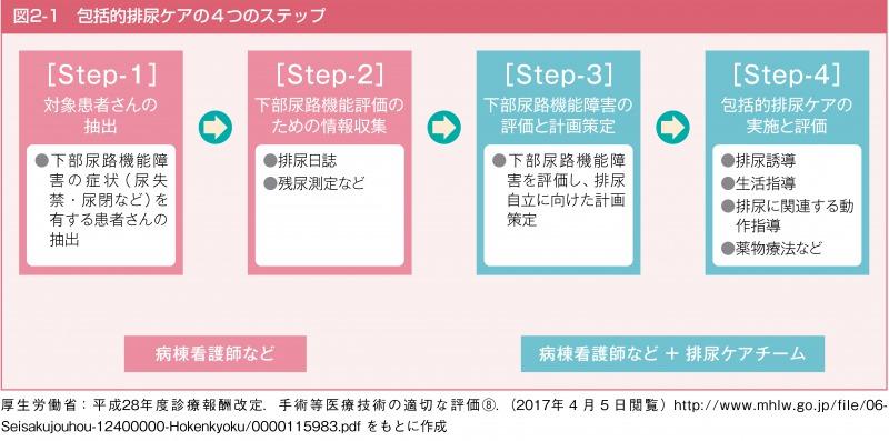 包括的排尿ケアの4つのステップ