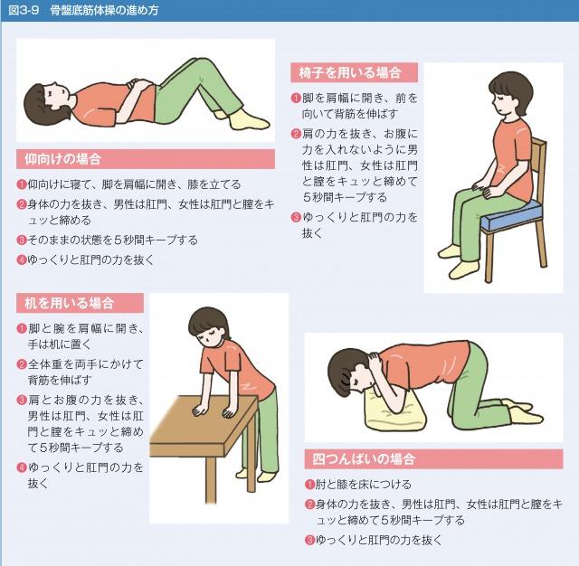 骨盤底筋体操の進め方