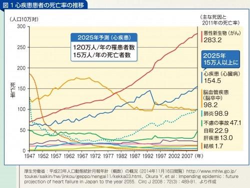 心疾患患者の死亡率の推移
