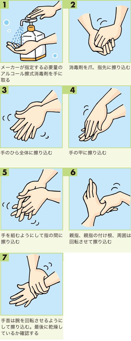 アルコール擦式消毒剤の手指衛生の手順