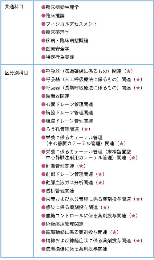 表2 特定行為研修の科目