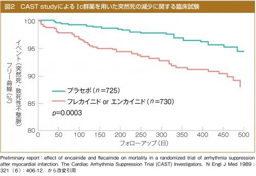 CAST studyによるⅠc群薬を用いた突然死の減少に関する臨床試験