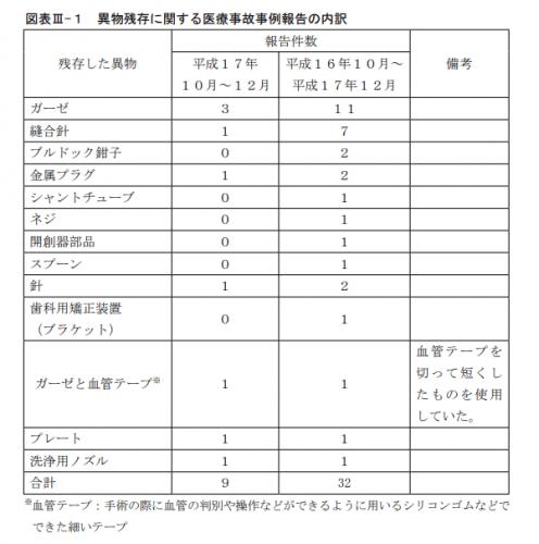 図表III-1 異物残存に関する医療事故事例報告の内訳