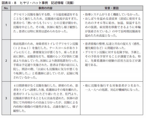図表Ⅲ - 8 ヒヤリ・ハット事例 記述情報(浣腸)