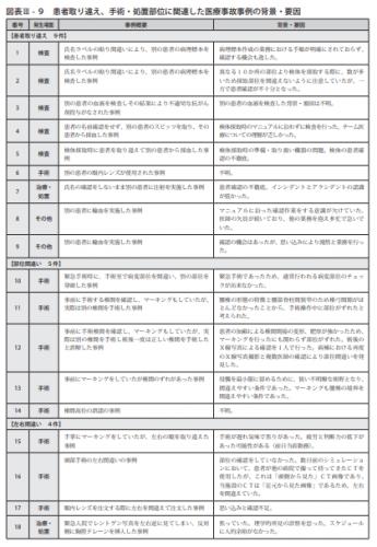 図表Ⅲ-9患者取り違え、手術・処置部位に関連した医療事故事例の背景・要因