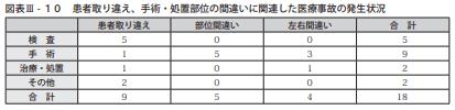図表Ⅲ-10患者取り違え、手術・処置部位の間違いに関連した医療事故の発生状況