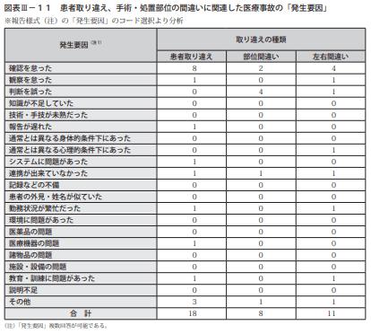 図表Ⅲ-11患者取り違え、手術・処置部位の間違いに関連した医療事故の「発生要因」