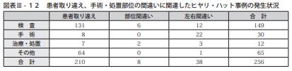 図表Ⅲ-12患者取り違え、手術・処置部位の間違いに関連したヒヤリ・ハット事例の発生状況