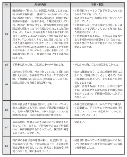 図表Ⅲ-13ヒヤリ・ハット事例 記述情報(患者の取り違え、手術・処置部位の間違い)