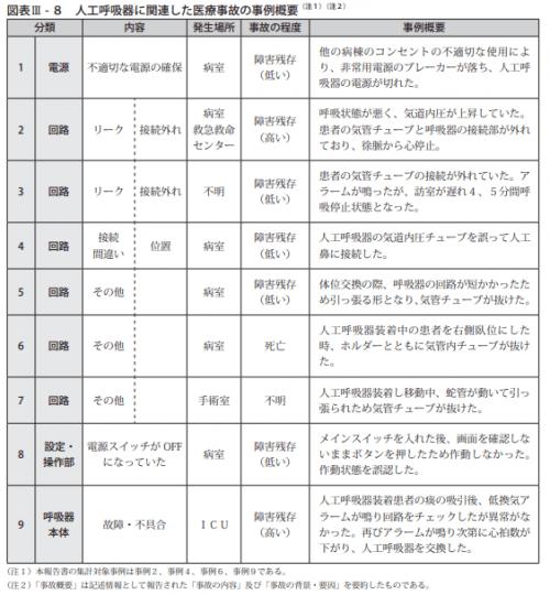 図表Ⅲ-8人工呼吸器に関連した医療事故の事例概要