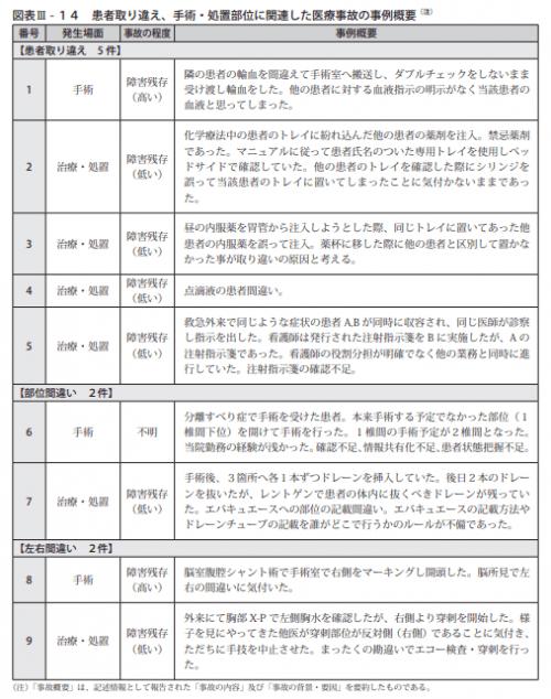 図表Ⅲ-14患者取り違え、手術・処置部位に関連した医療事故の事例概要